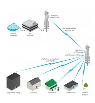 Секторна антена Ubiquiti AIRMAX-SEC-2G-120-15